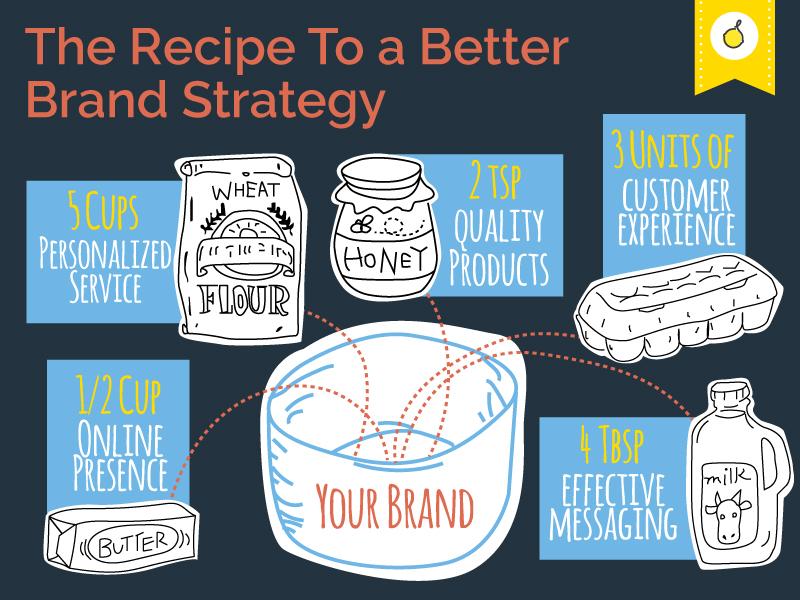 better_brand_strategy_v1